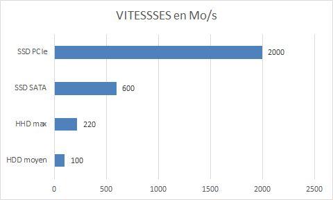 [DOSSIER] Présentation d'un disque SSD au format PCI-E interface NVMe Vitesses%20HDD-SSD-PCIe