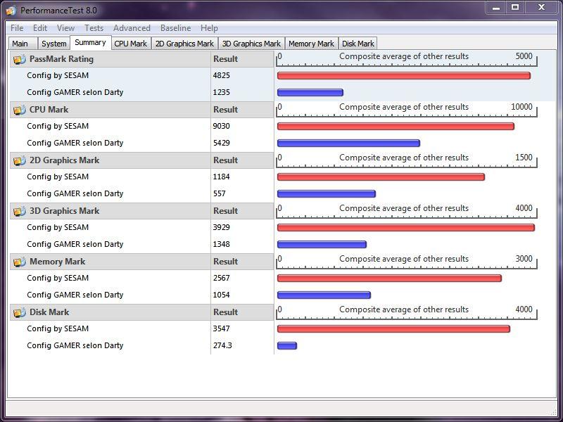 Puissance globale d'un PC Passmark14