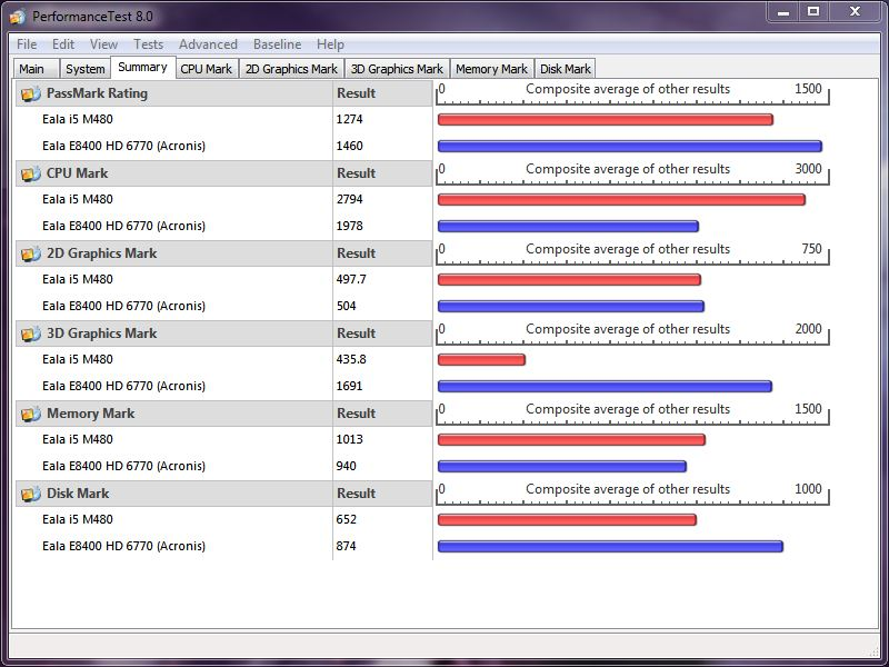 Puissance globale d'un PC Passmark16