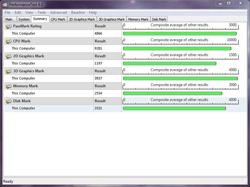 Puissance globale d'un PC Passmark9