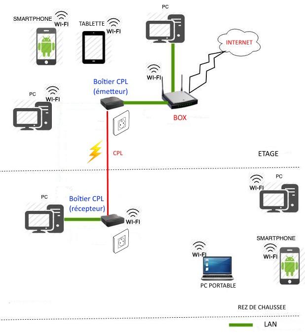 Tests réseau CPL répéteur WIFI Schema-cpl