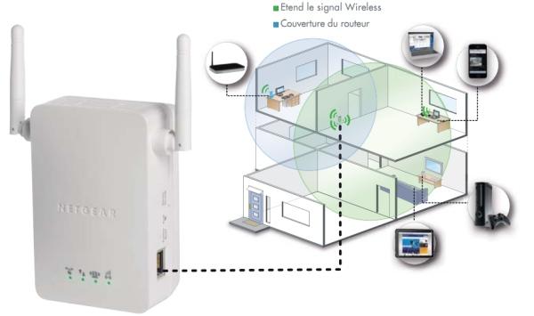 Tests réseau CPL répéteur WIFI Wn3000rpschema
