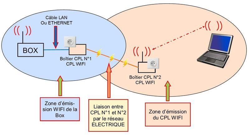 Etendre son réseau Schema%20cpl%20wifi