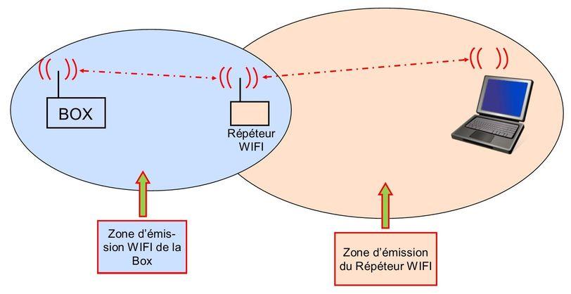 Etendre son réseau Schema%20repeteur%20wifi