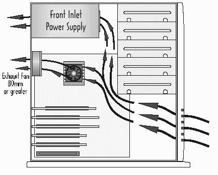 [DOSSIER] Ventilation et refroidissement Shema-ventil-boitier