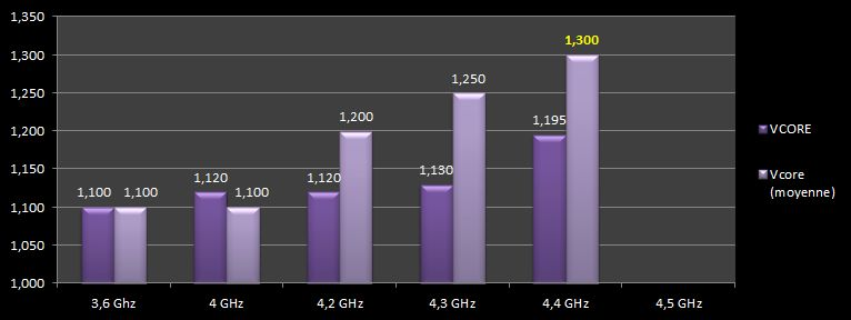 [DOSSIER] Overclocking d'un Intel core i5 4670K - 3° partie Tableau-vcore-ghz-2