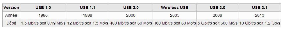 [DOSSIER] USB 2.0 USB 3.0 USB 3.1 Tableau-usb
