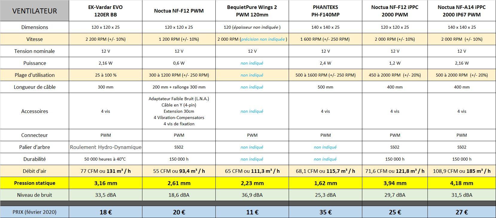 [DOSSIER] Ventilation et ventilateurs Ek-vs-noctua
