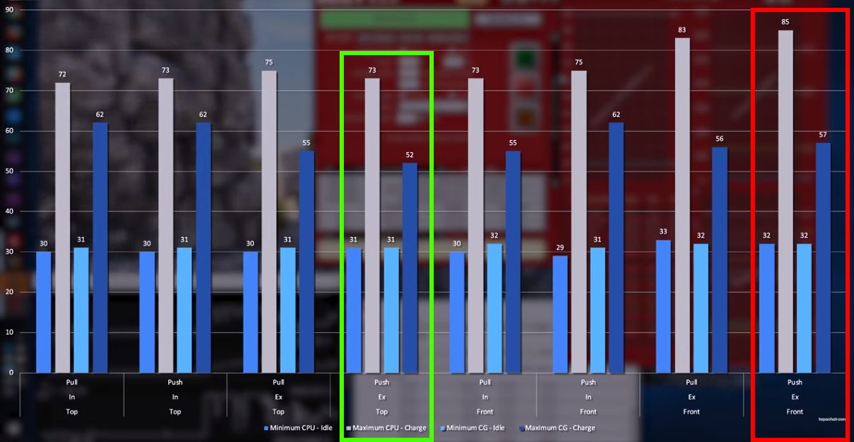 [DOSSIER] Position du radiateur de watercooling dans le boîtier ? Test-radiateur-position