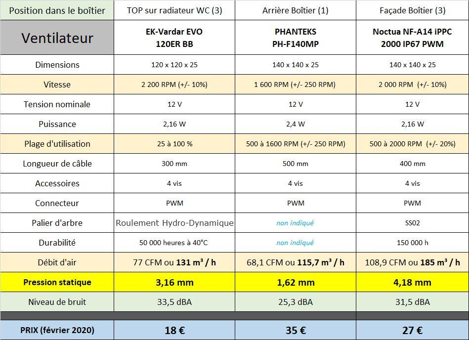 [DOSSIER] Les ventilateurs, lesquels choisir ? Ventilos-p600s