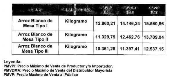 Tag táchira en El Foro Militar de Venezuela  Precio-Arroz-Blanco-2017-11-600x268