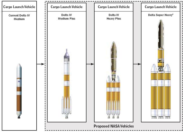 Une nouvelle fusée russe du TsSKB Progress Boeingg