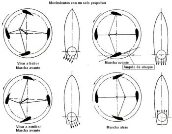 PEMEX firma protocolo de intención con la SEMAR para la construcción de su flota menor. - Página 13 Cicloidal_08