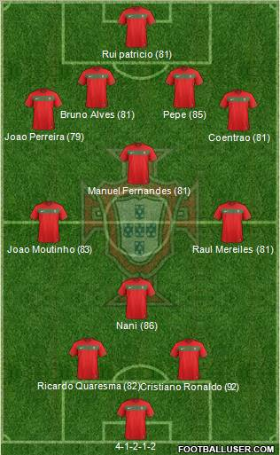 calendrier & compos groupe C 355844_Portugal