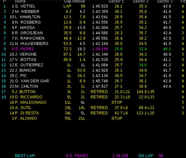 Gran Premio de Malasia Resultados-de-carrera.-GP-Malasia-2013