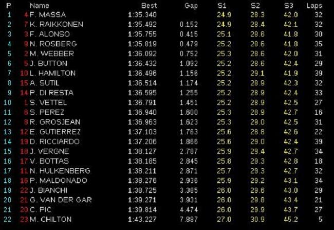 Gran Premio de China Libres-2.-GP-China-2013