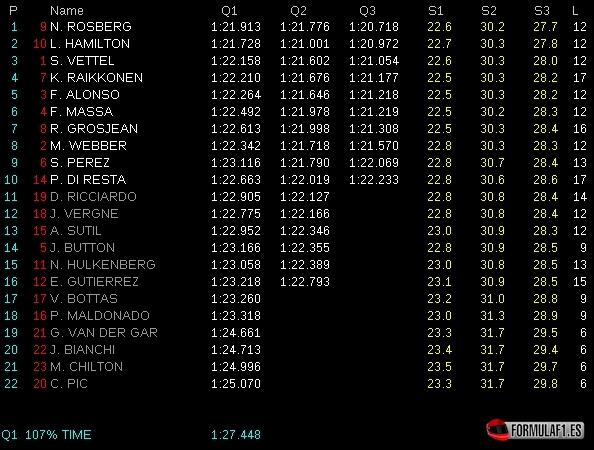 Gran Premio de España - Página 2 Calificaci%C3%B3n-GP-Espa%C3%B1a-2013-Tiempos
