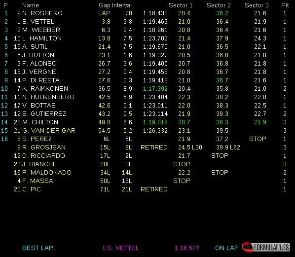 Gran Premio de Mónaco Tiempos-carrera-GP-M%C3%B3naco-2013