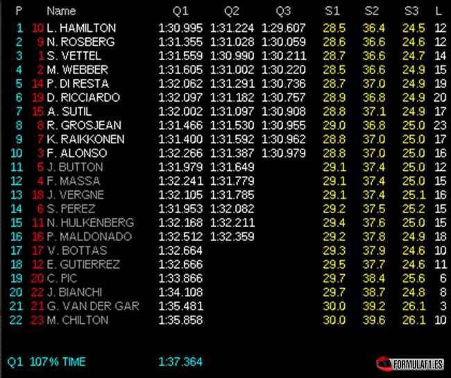 Gran Premio de Inglaterra Calificaci%C3%B3n-GP-Gran-Breta%C3%B1a-2013