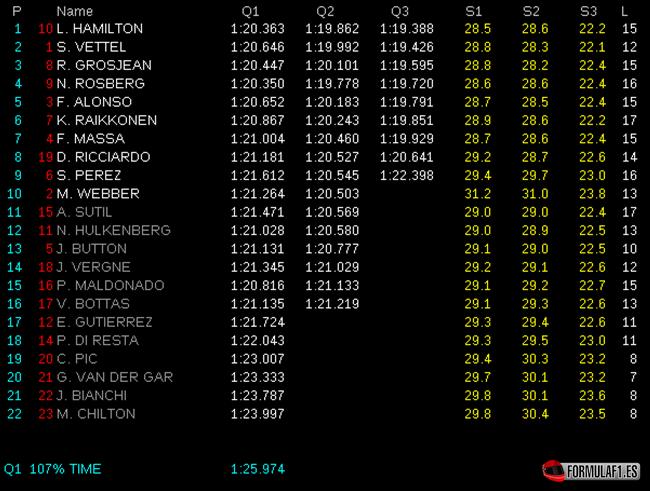 Gran Premio de Hungría Calificaci%C3%B3n-GP-Hungr%C3%ADa-2013