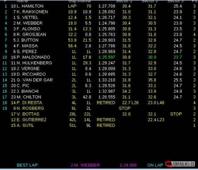 Gran Premio de Hungría Resultados-de-carrera.-GP-Hungr%C3%ADa-2013