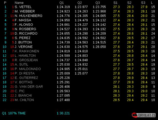 Gran Premio de Italia Calificaci%C3%B3n-GP-Italia-2013