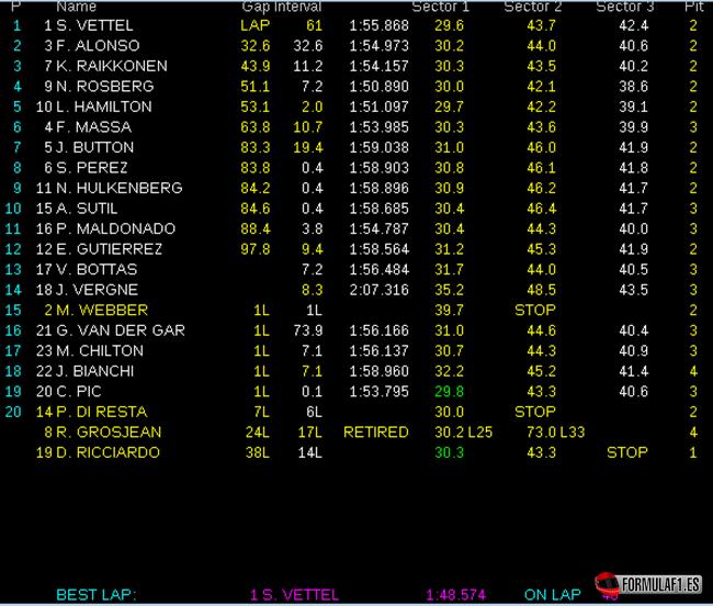Gran Premio de Singapur Resultados-de-carrera.-GP-Singapur-2013