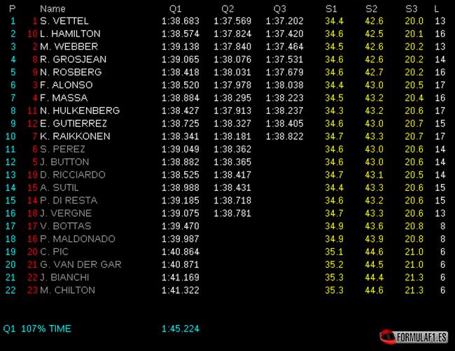 Gran Premio de Corea del Sur Calificaci%C3%B3n-GP-Corea-2013