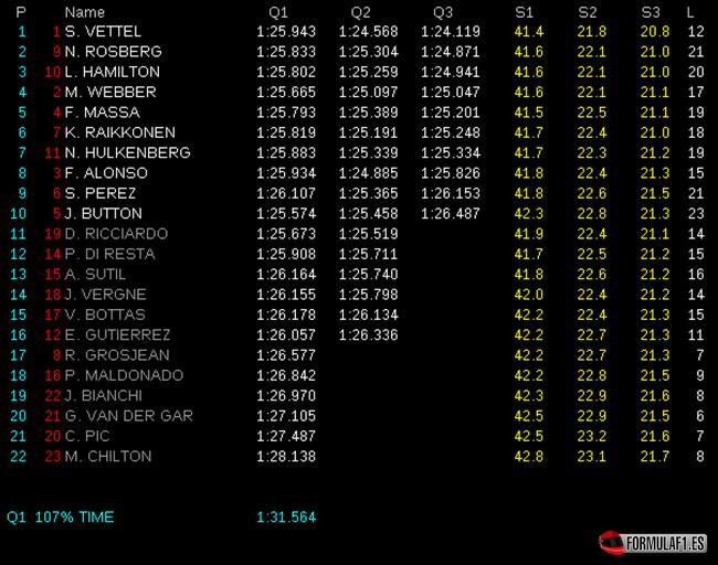 Gran Premio de India Calificaci%C3%B3n-GP-India-2013