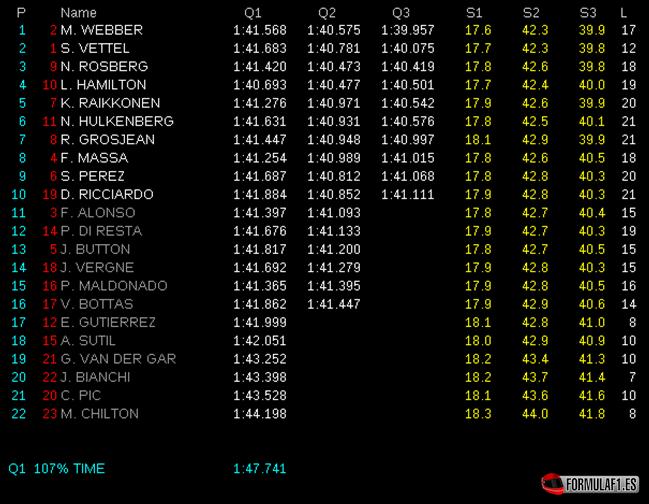 Gran Premio de Abu Dhabi Calificaci%C3%B3n-GP-Abu-Dabi-2013