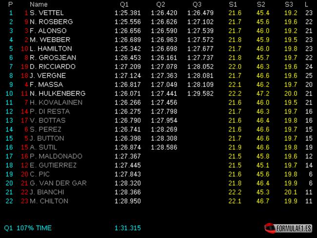 Gran Premio de Brasil Calificaci%C3%B3n-GP-Brasil-2013