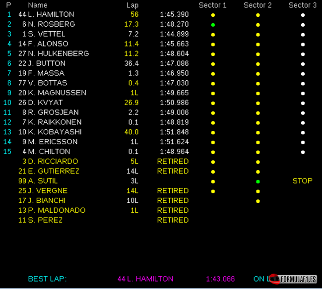 Gran Premio de Malasia 2014 Resultados-de-carrera.-GP-Malasia-2014