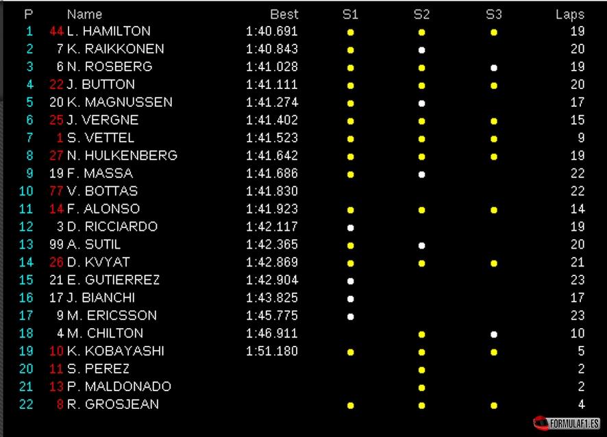Gran Premio de Malasia 2014 Sepang-FP1