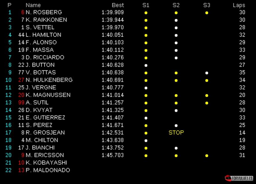 Gran Premio de Malasia 2014 Sepang-FP2