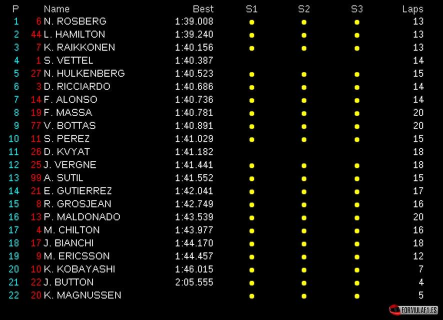 Gran Premio de Malasia 2014 Sepang-FP3