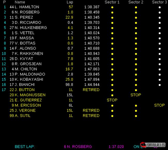 Gran Premio de Baréin 2014 Resultados-de-carrera.-GP-Bar%C3%A9in-2014