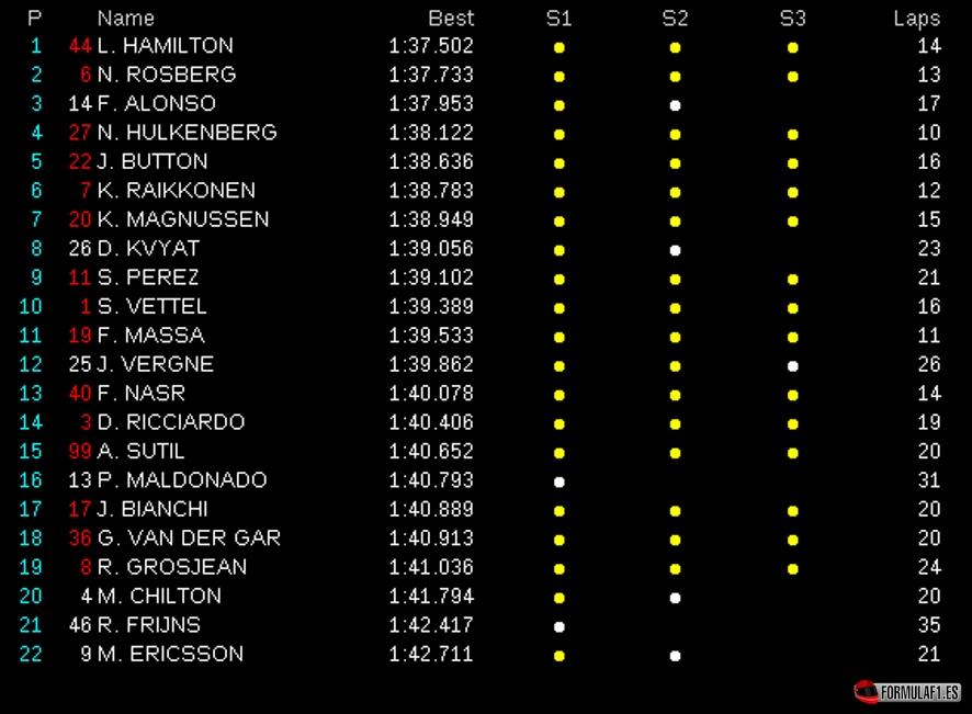 Gran Premio de Baréin 2014 Fp1