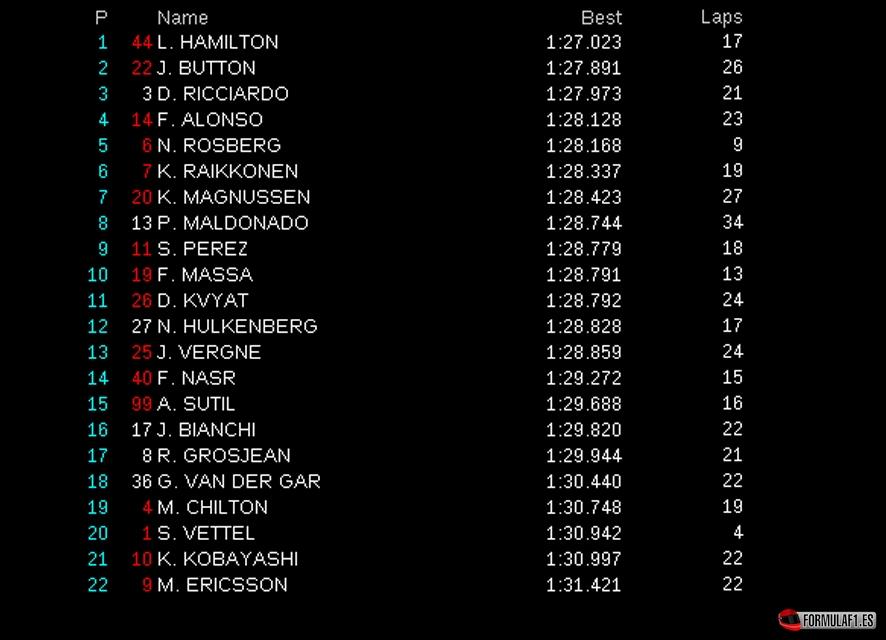 Gran Premio de España 2014 Fp1-montmelo