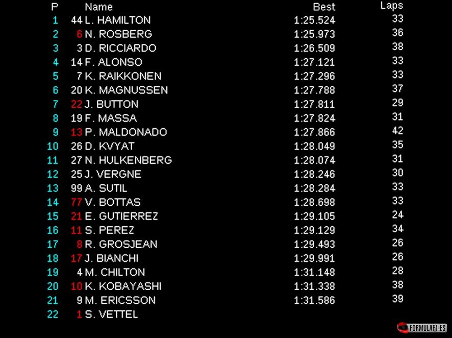 Gran Premio de España 2014 Libres-2-montmelo