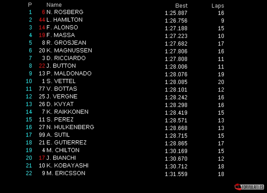 Gran Premio de España 2014 Montmelo-fp3