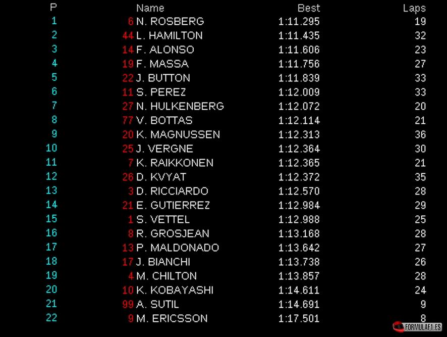 Gran Premio de Austria 2014 Austria-fp1