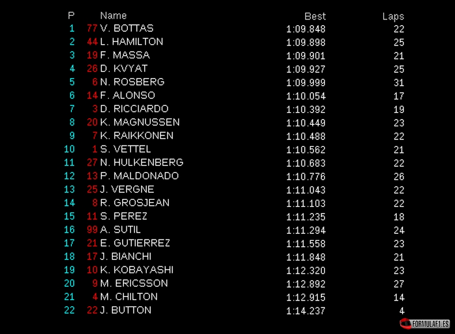 Gran Premio de Austria 2014 Aut-fp3