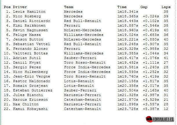 Gran Premio de Alemania 2014 FP2-alemania