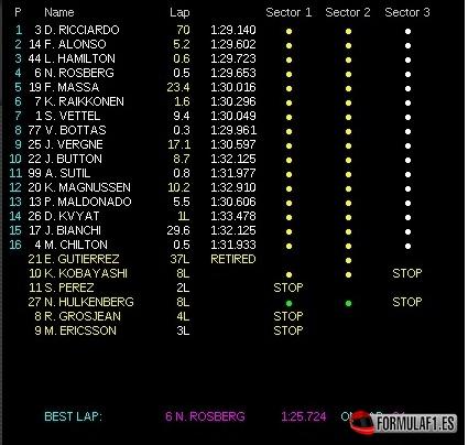 Gran Premio de Hungría 2014 Carrera-hungria