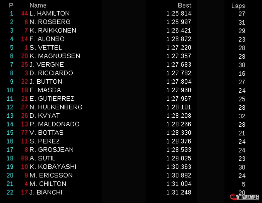 Gran Premio de Hungría 2014 Fp1-hun