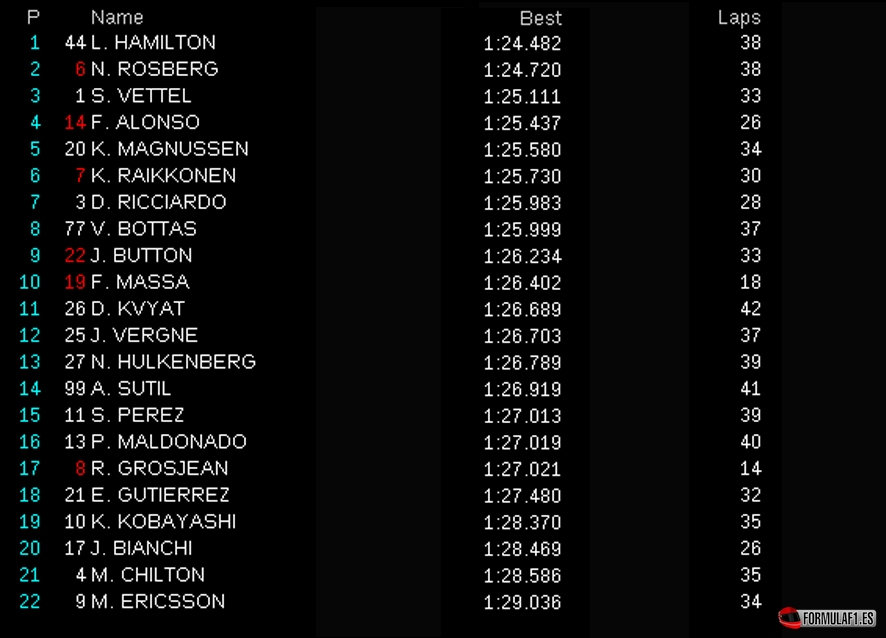 Gran Premio de Hungría 2014 Fp2-hun