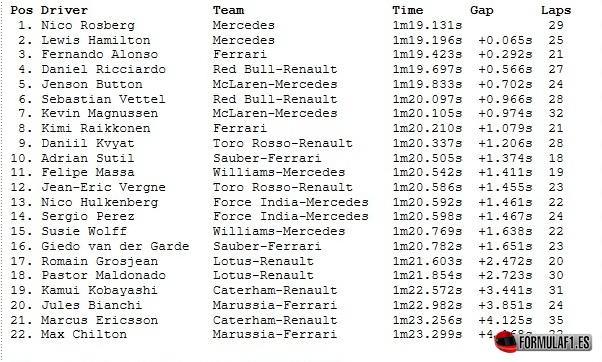 Gran Premio de Alemania 2014 Resultados-fp1-alemania