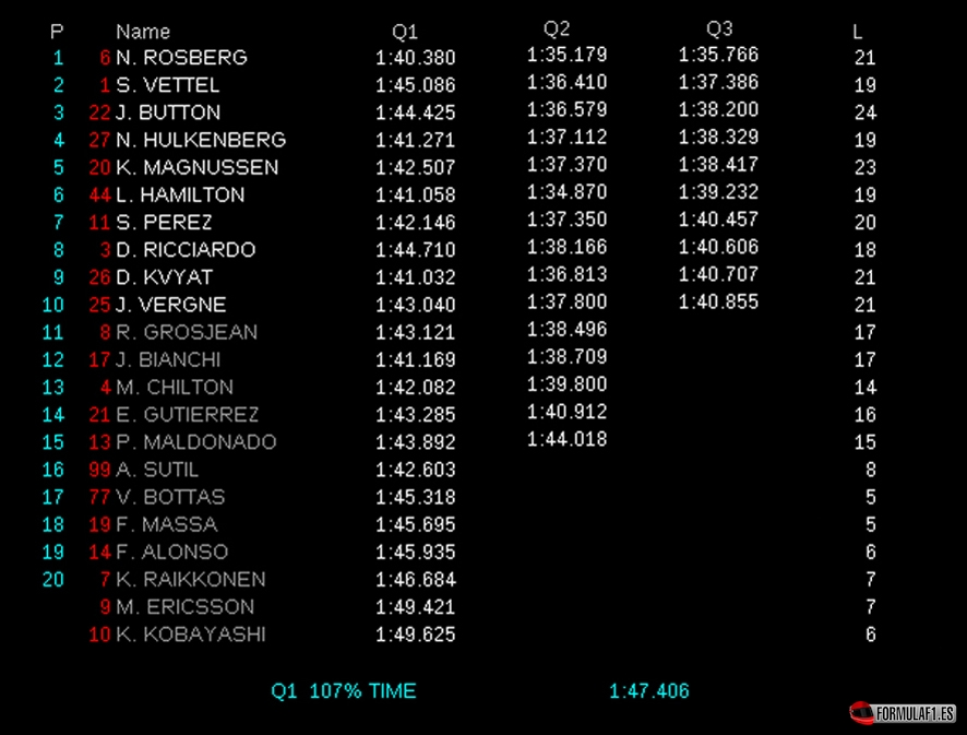 Gran Premio de Gran Bretaña 2014 Resultados