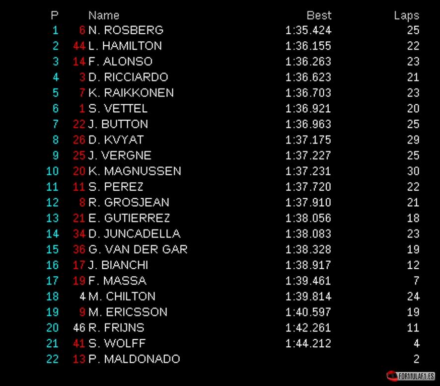 Gran Premio de Gran Bretaña 2014 Silverstone-fp1