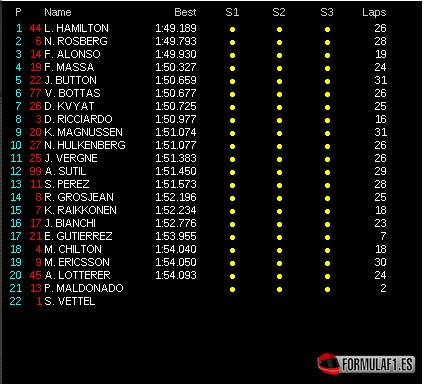Gran Premio de Bélgica 2014 Fp2-Spa-2014